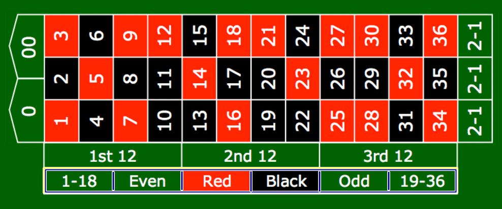 roulette maxbet
